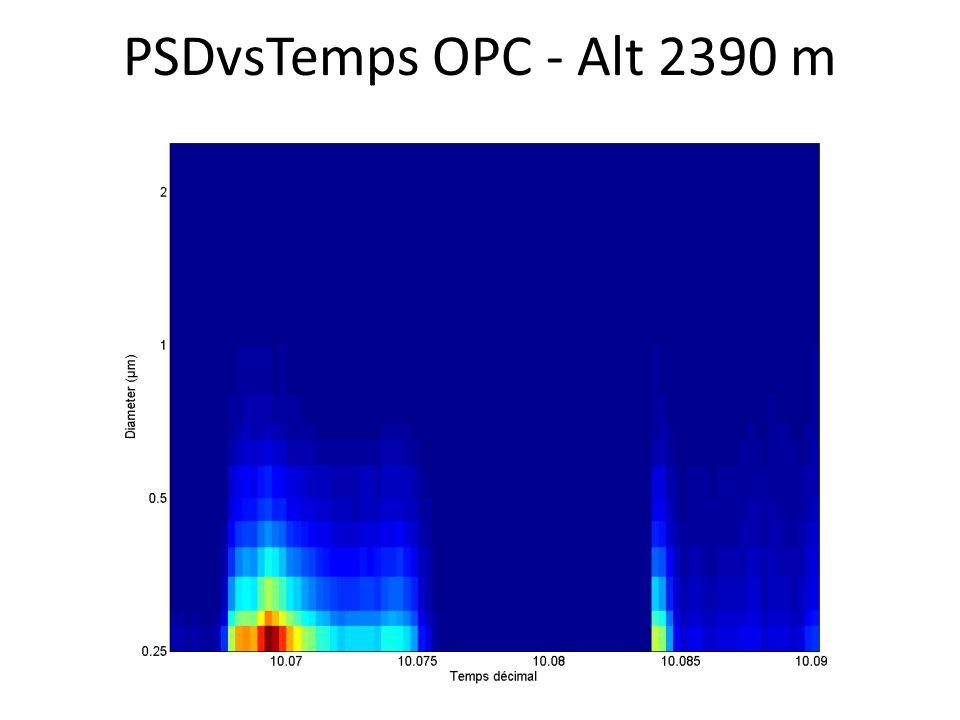 PSDvsTemps OPC - Alt 2390 m