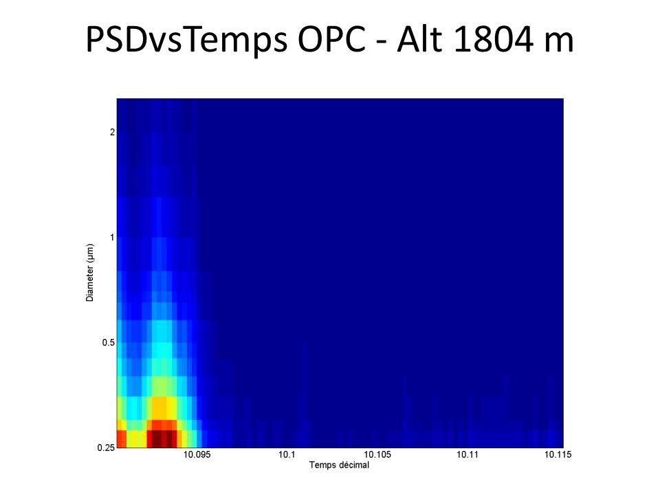 PSDvsTemps OPC - Alt 1804 m