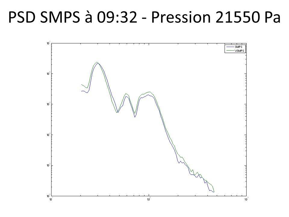 PSD SMPS à 09:32 - Pression 21550 Pa