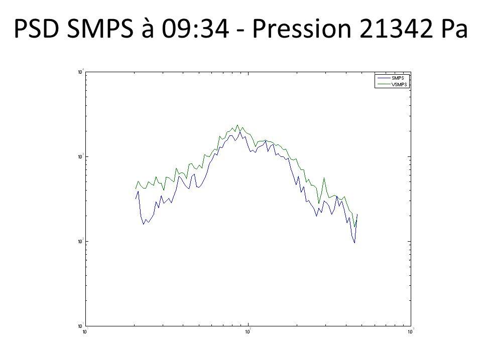 PSD SMPS à 09:34 - Pression 21342 Pa