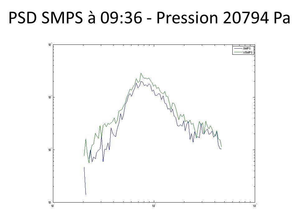 PSD SMPS à 09:36 - Pression 20794 Pa