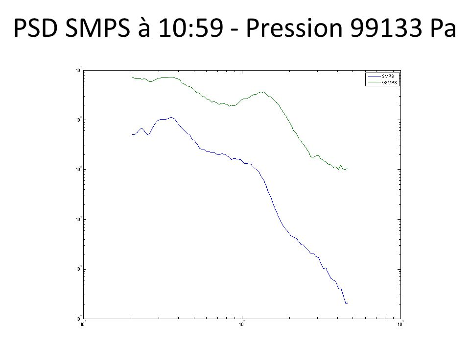 PSD SMPS à 10:59 - Pression 99133 Pa
