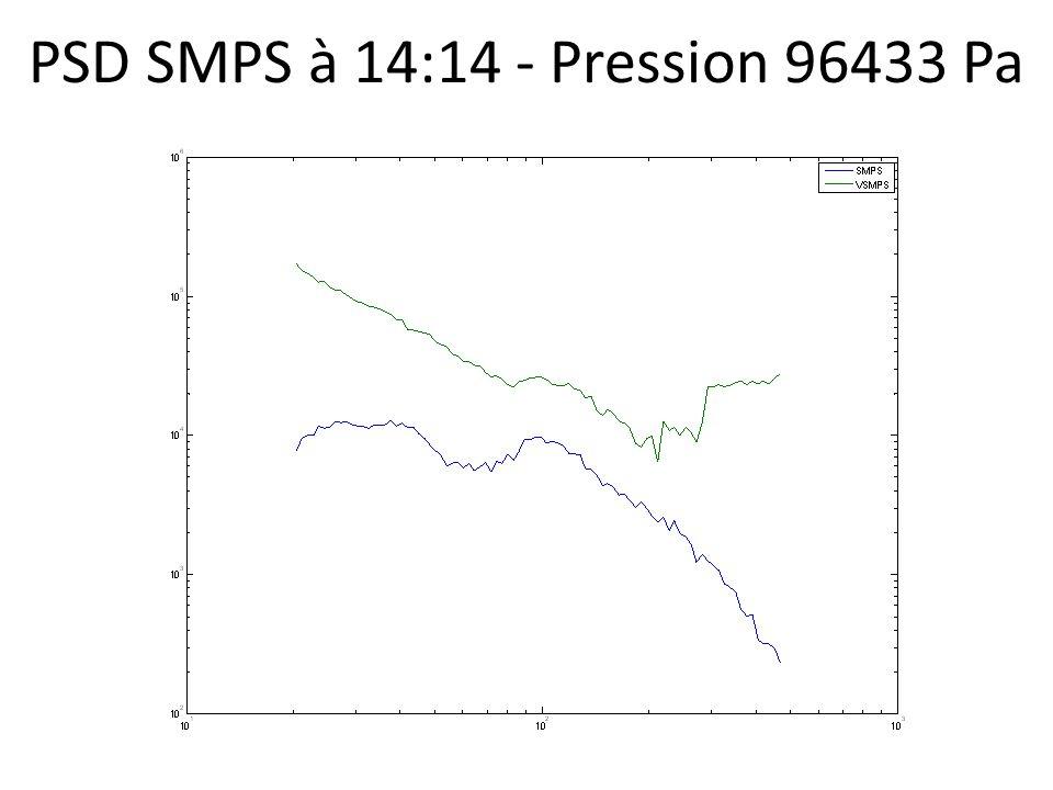 PSD SMPS à 14:14 - Pression 96433 Pa