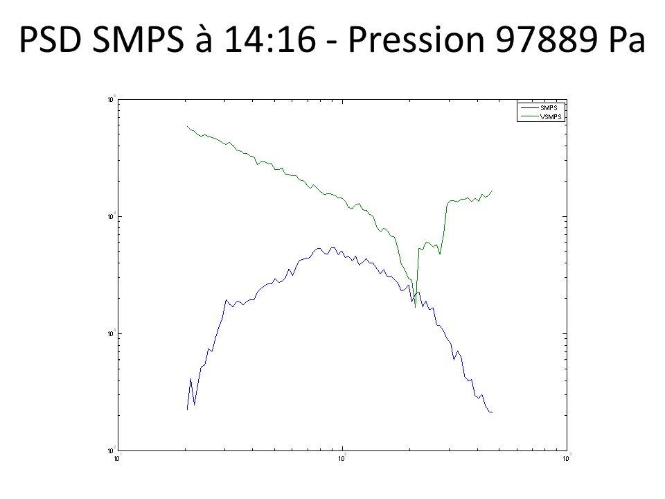PSD SMPS à 14:16 - Pression 97889 Pa