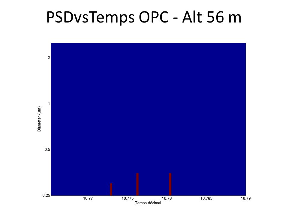 PSDvsTemps OPC - Alt 56 m