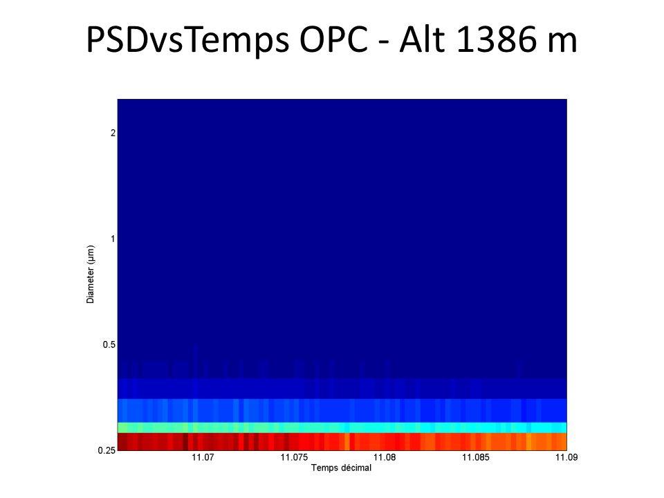 PSDvsTemps OPC - Alt 1386 m