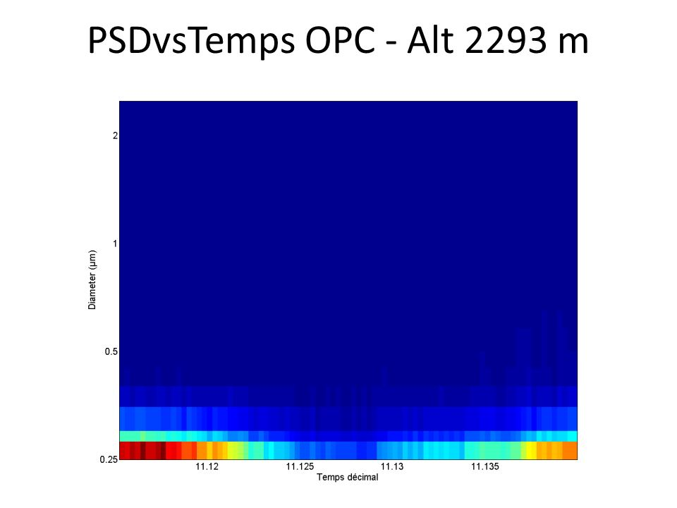 PSDvsTemps OPC - Alt 2293 m