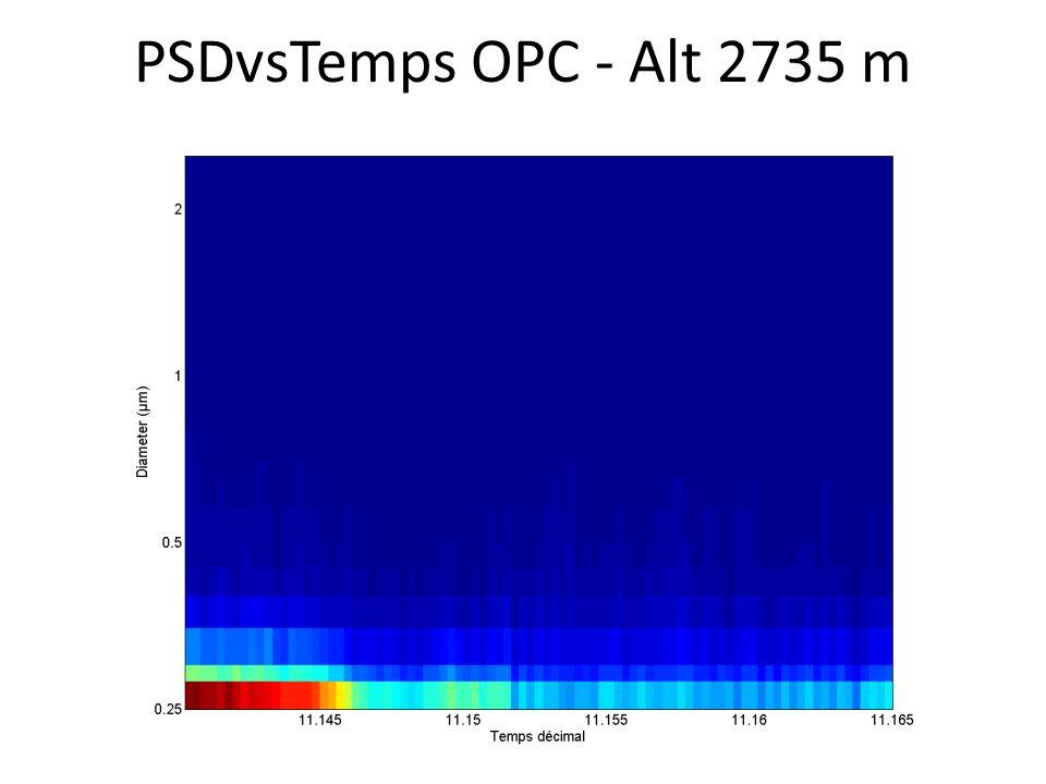 PSDvsTemps OPC - Alt 2735 m