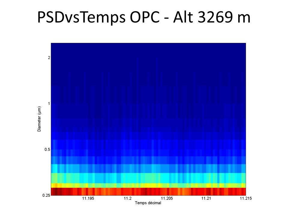 PSDvsTemps OPC - Alt 3269 m