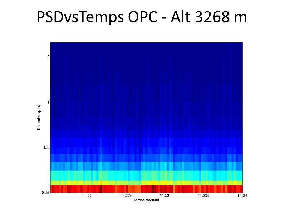 PSDvsTemps OPC - Alt 3268 m