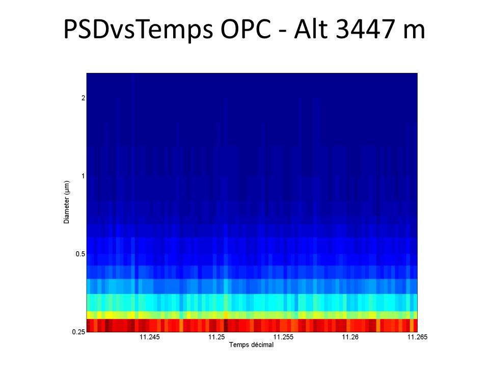 PSDvsTemps OPC - Alt 3447 m