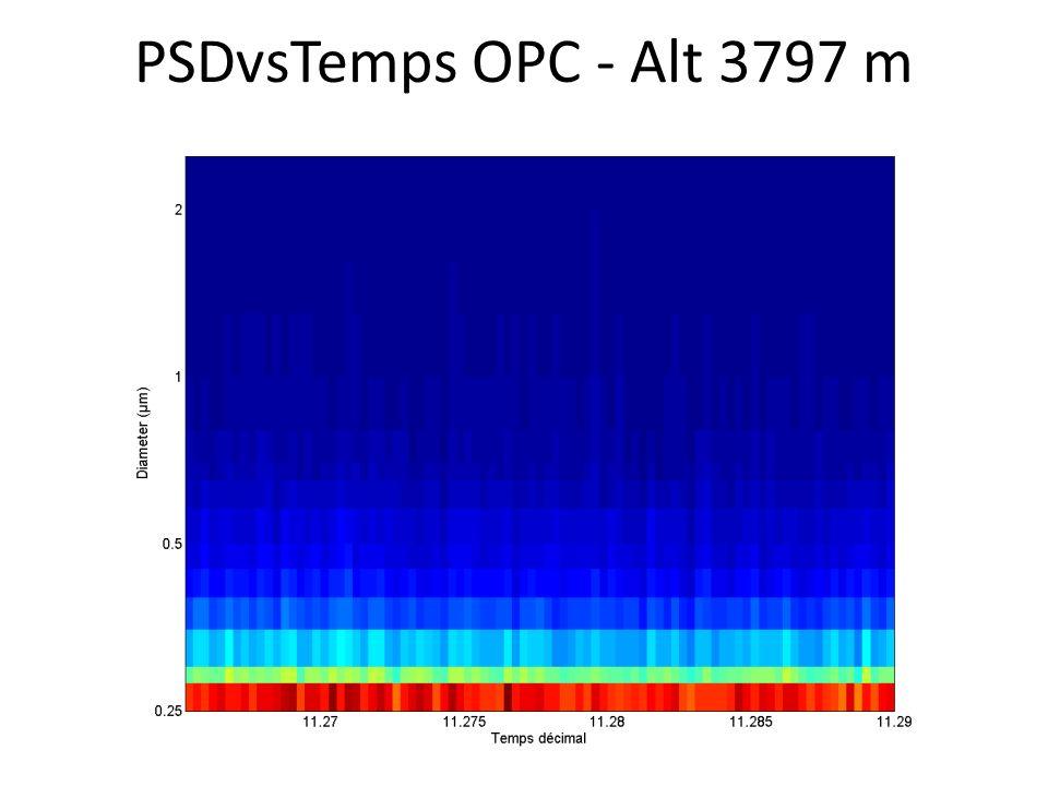 PSDvsTemps OPC - Alt 3797 m