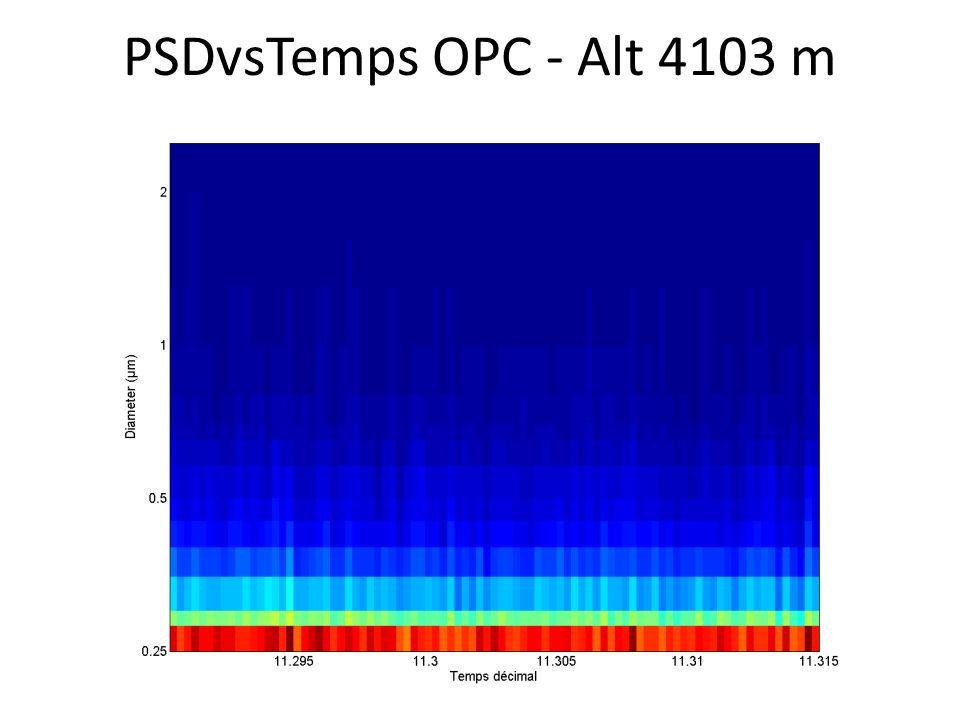 PSDvsTemps OPC - Alt 4103 m