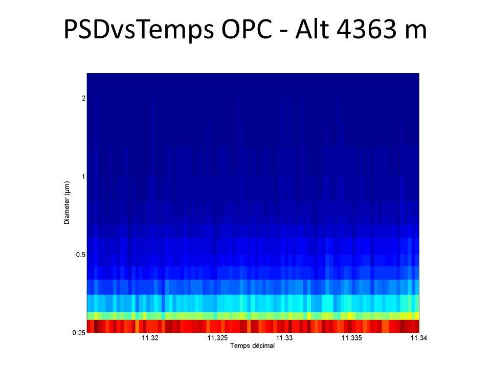 PSDvsTemps OPC - Alt 4363 m