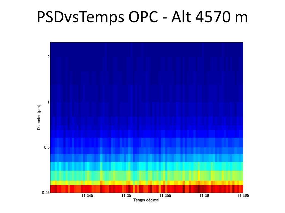 PSDvsTemps OPC - Alt 4570 m