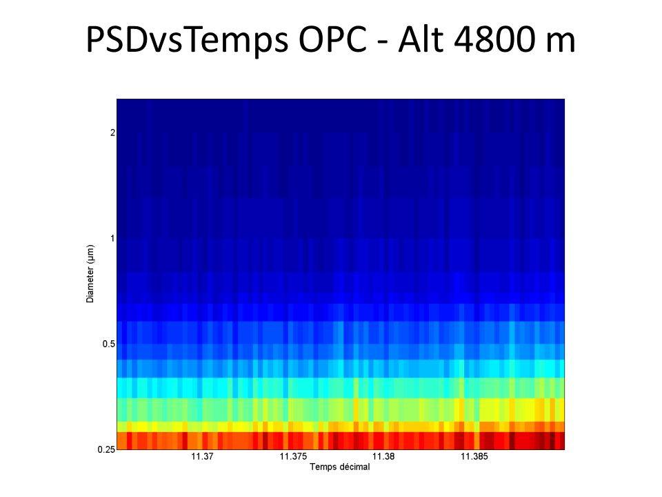PSDvsTemps OPC - Alt 4800 m