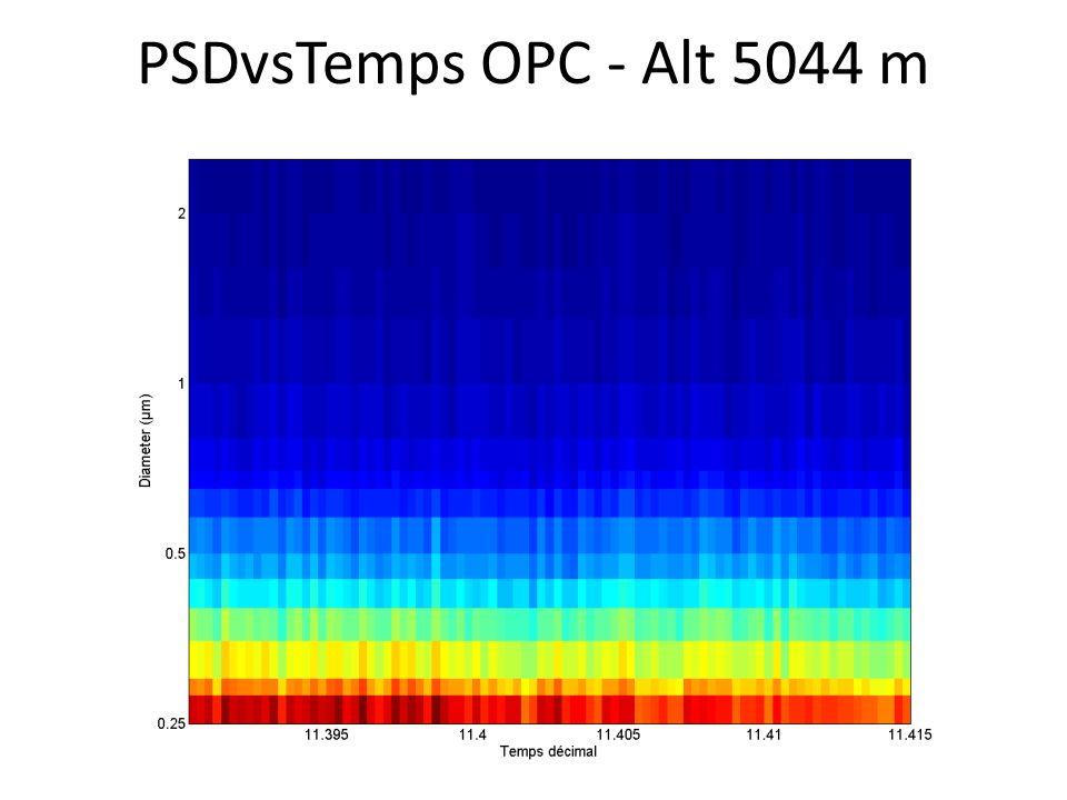 PSDvsTemps OPC - Alt 5044 m