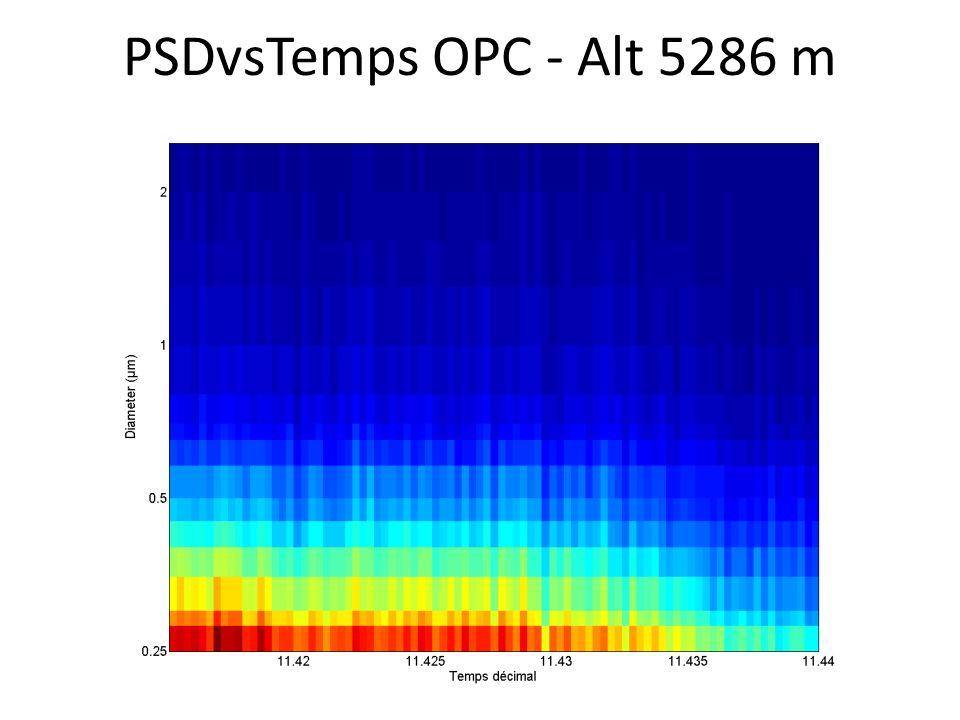 PSDvsTemps OPC - Alt 5286 m