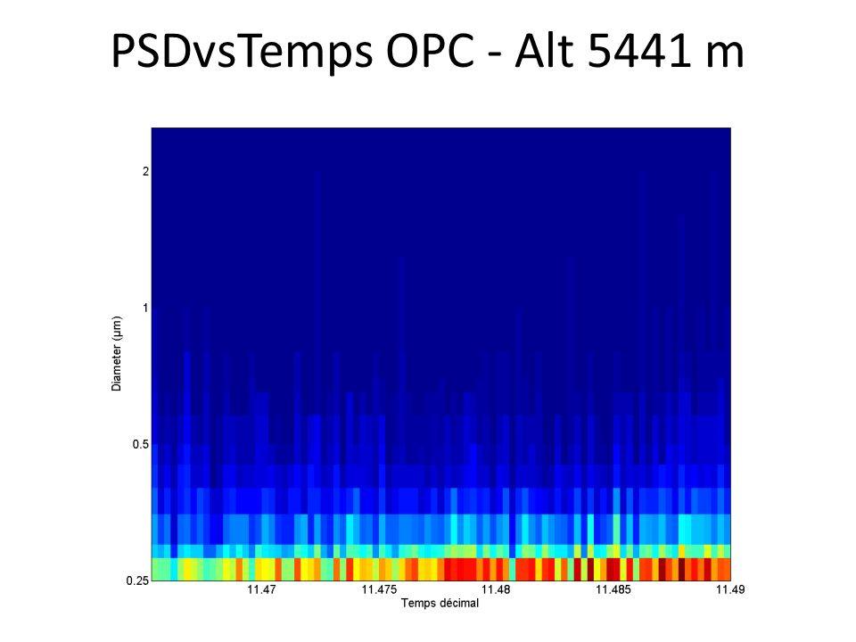 PSDvsTemps OPC - Alt 5441 m