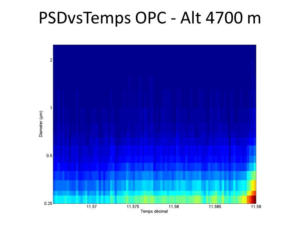 PSDvsTemps OPC - Alt 4700 m