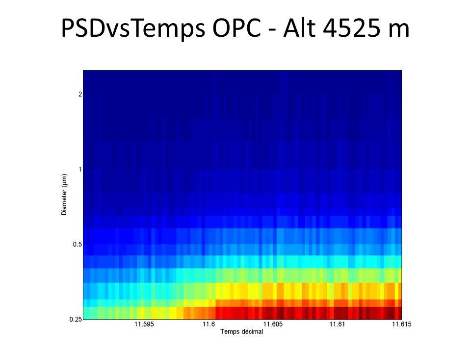 PSDvsTemps OPC - Alt 4525 m