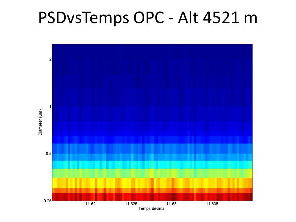 PSDvsTemps OPC - Alt 4521 m