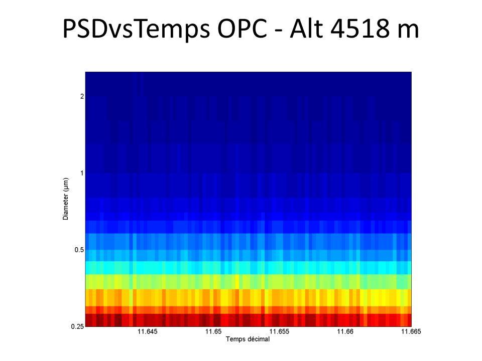 PSDvsTemps OPC - Alt 4518 m