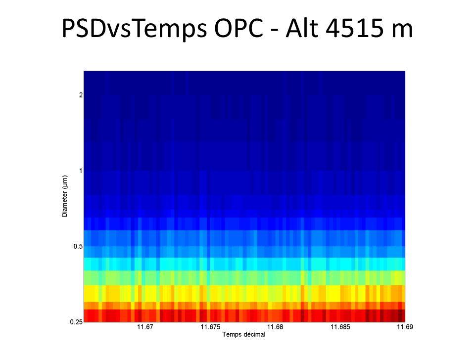 PSDvsTemps OPC - Alt 4515 m