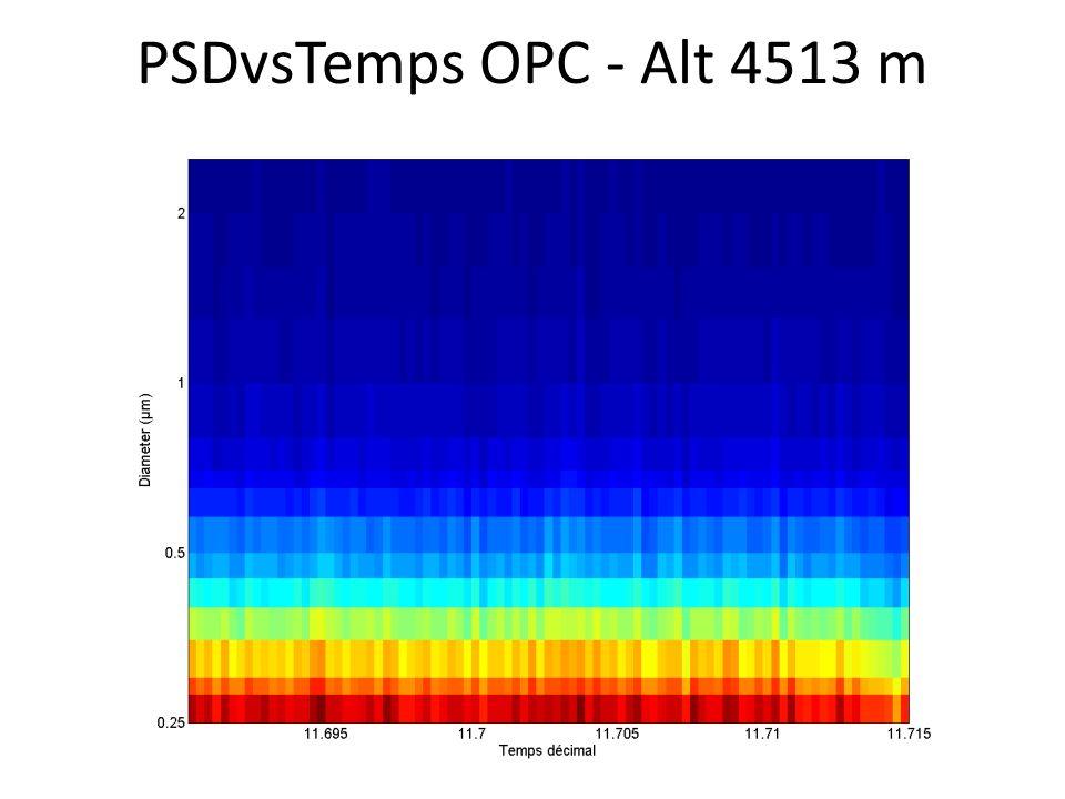 PSDvsTemps OPC - Alt 4513 m