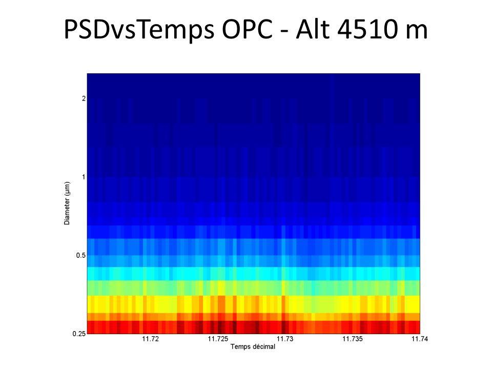 PSDvsTemps OPC - Alt 4510 m
