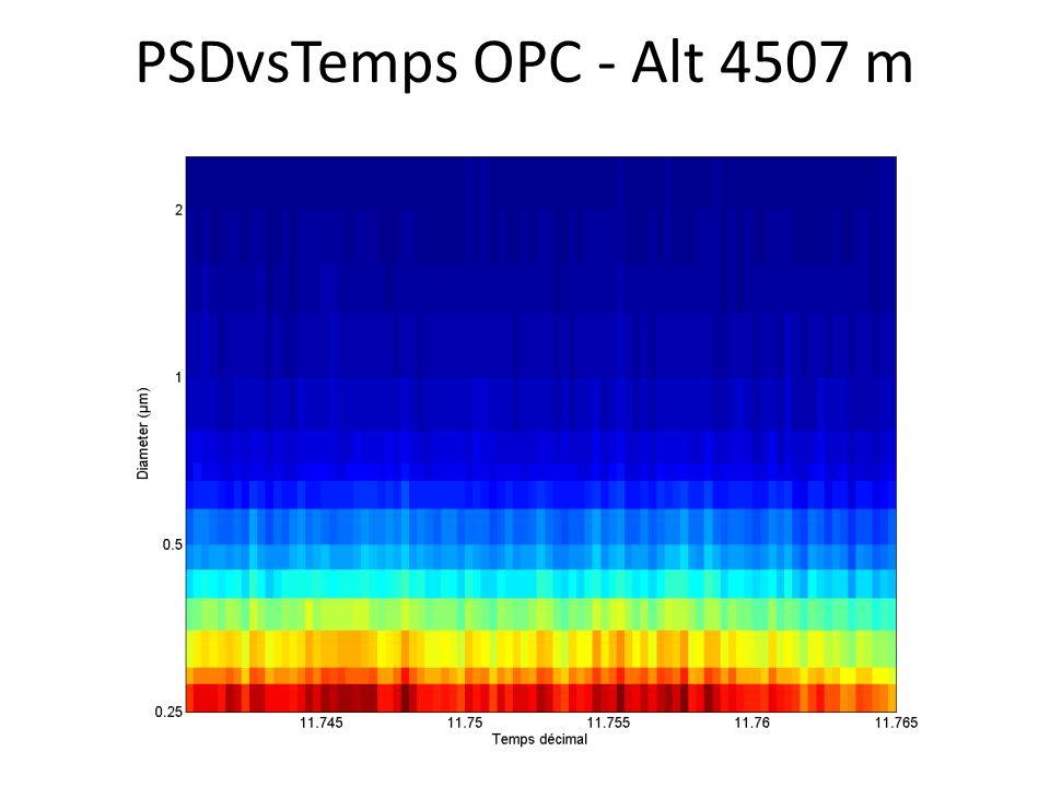 PSDvsTemps OPC - Alt 4507 m
