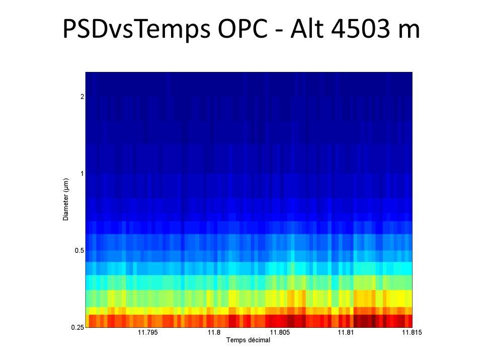 PSDvsTemps OPC - Alt 4503 m