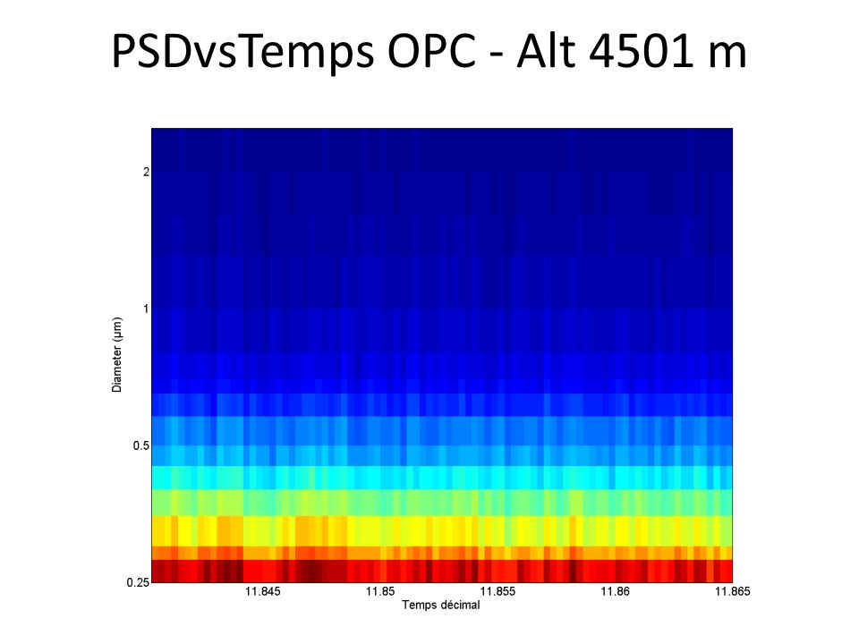 PSDvsTemps OPC - Alt 4501 m