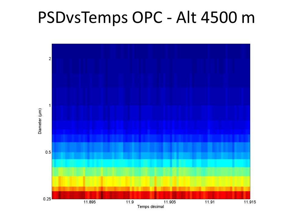 PSDvsTemps OPC - Alt 4500 m
