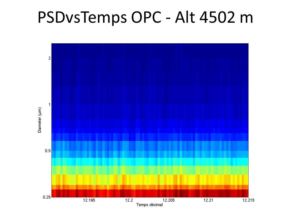 PSDvsTemps OPC - Alt 4502 m