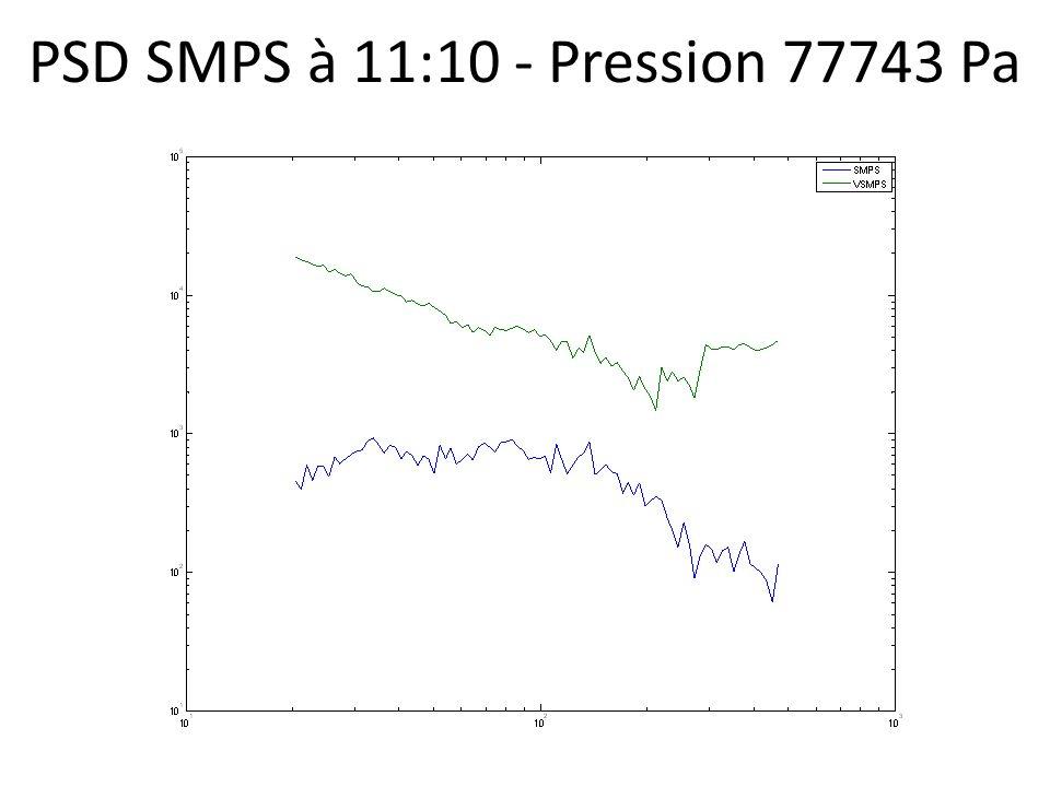 PSD SMPS à 11:10 - Pression 77743 Pa