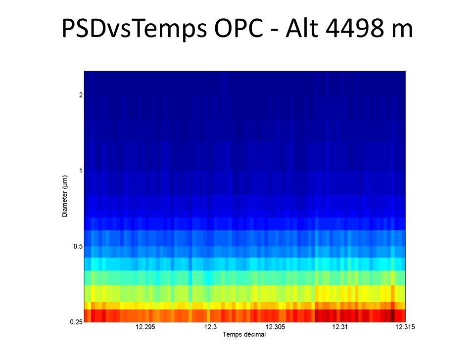 PSDvsTemps OPC - Alt 4498 m