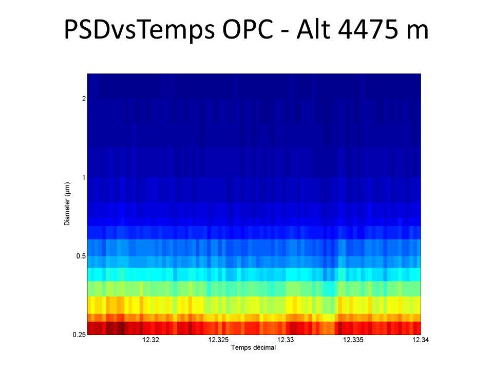 PSDvsTemps OPC - Alt 4475 m