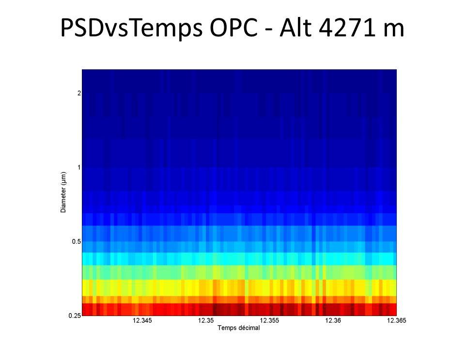 PSDvsTemps OPC - Alt 4271 m