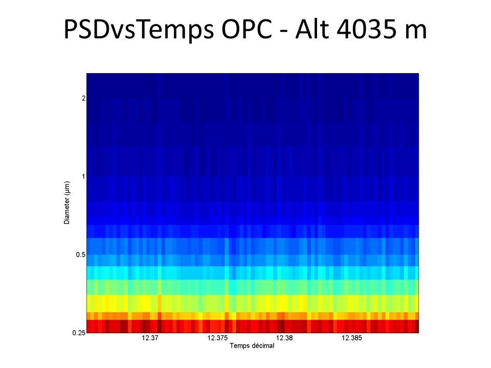 PSDvsTemps OPC - Alt 4035 m