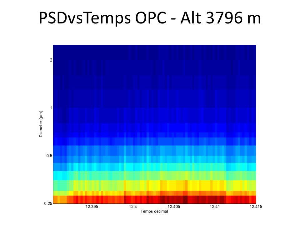 PSDvsTemps OPC - Alt 3796 m