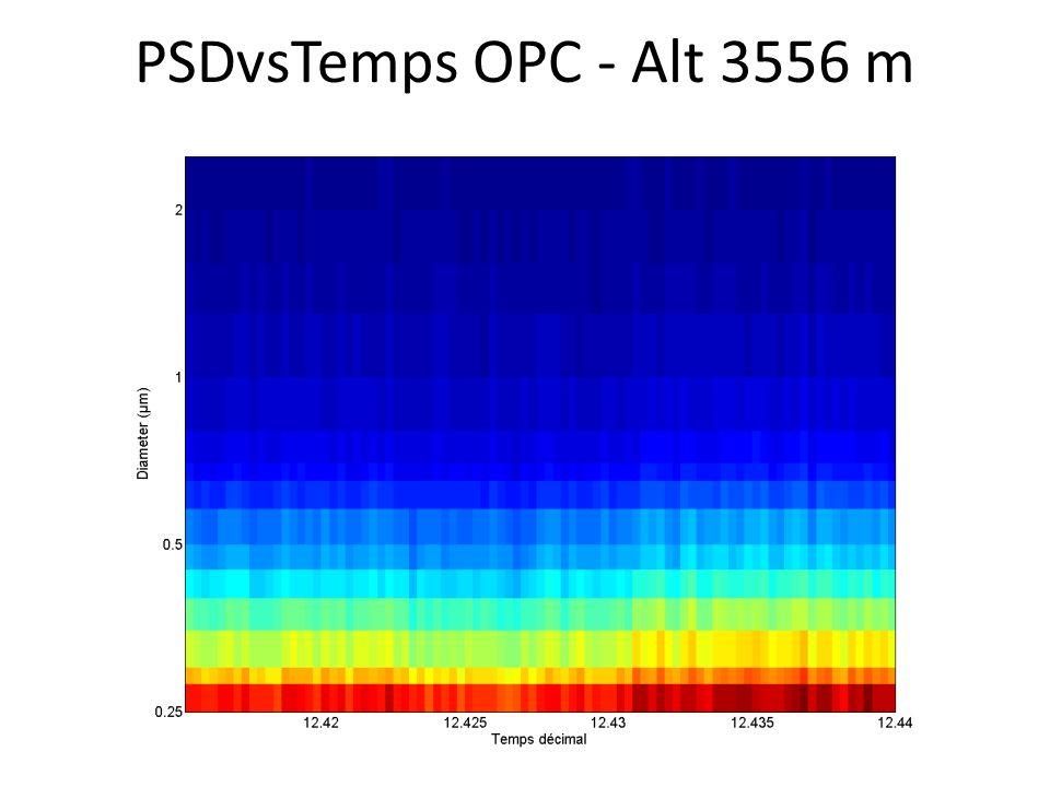 PSDvsTemps OPC - Alt 3556 m
