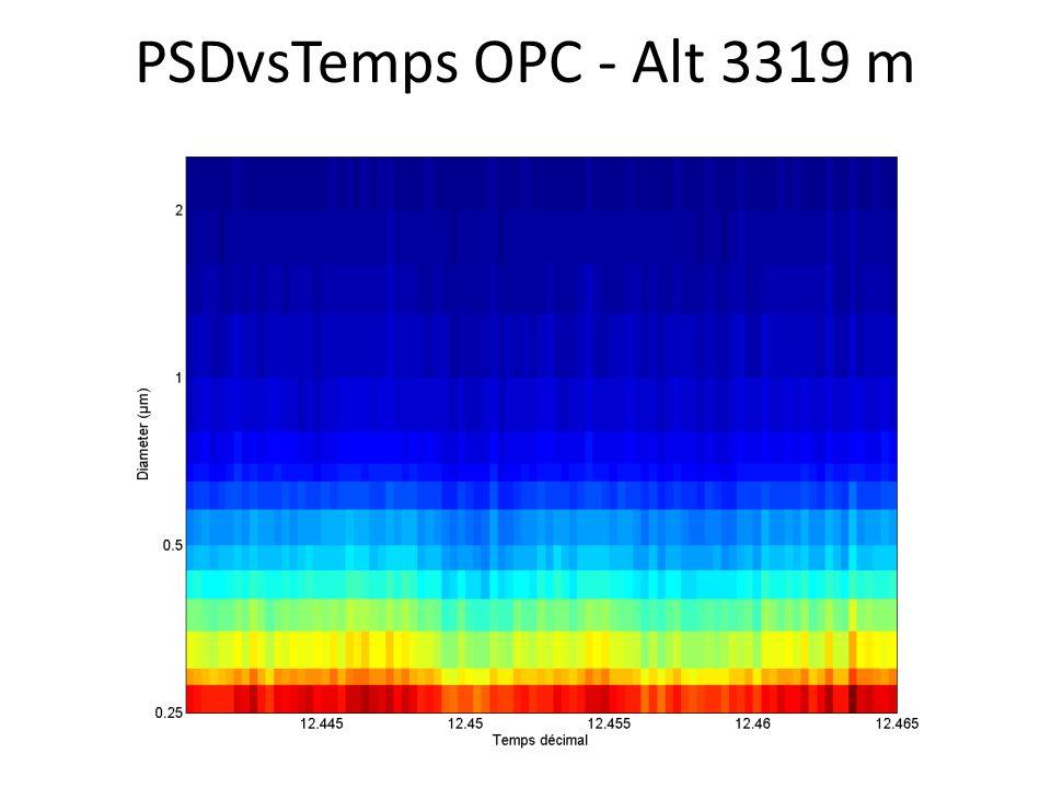 PSDvsTemps OPC - Alt 3319 m