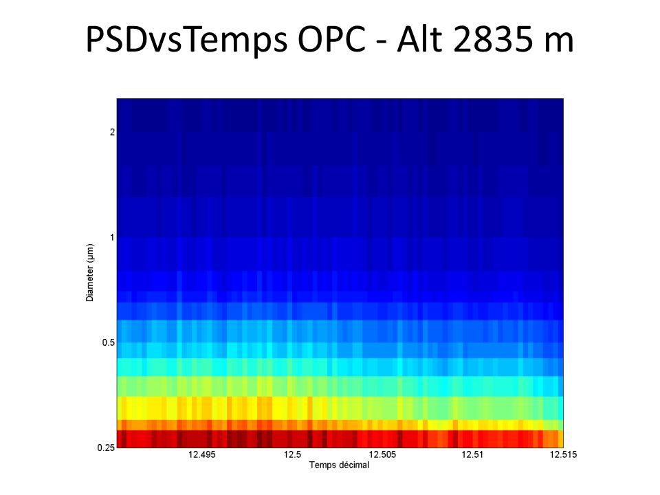PSDvsTemps OPC - Alt 2835 m