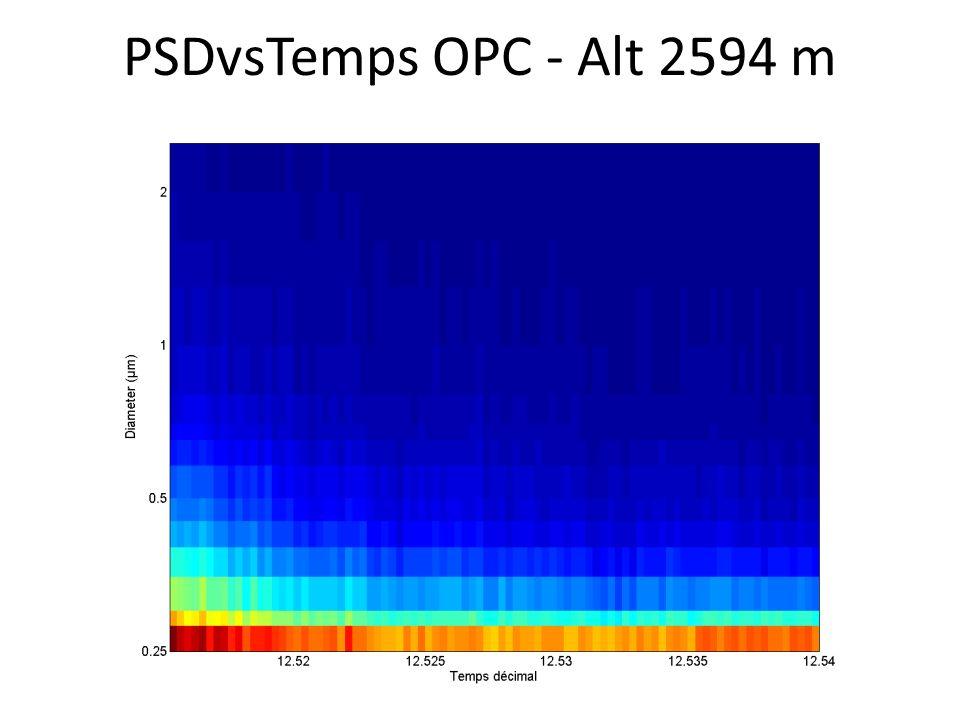 PSDvsTemps OPC - Alt 2594 m