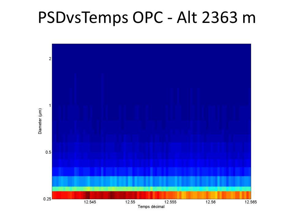 PSDvsTemps OPC - Alt 2363 m