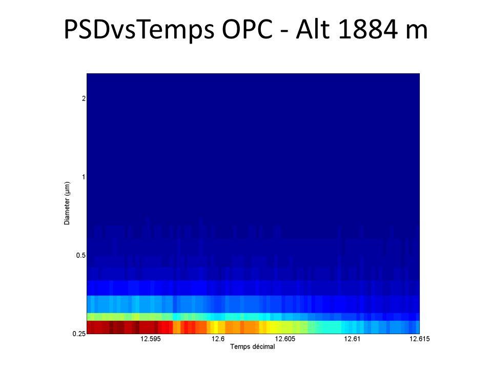 PSDvsTemps OPC - Alt 1884 m