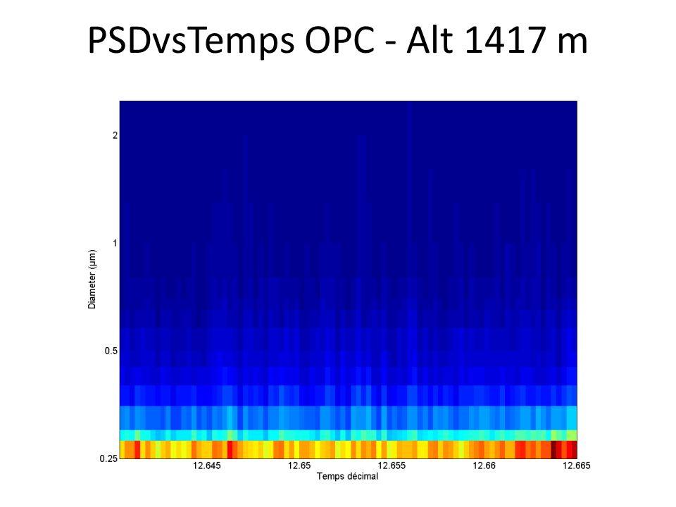 PSDvsTemps OPC - Alt 1417 m