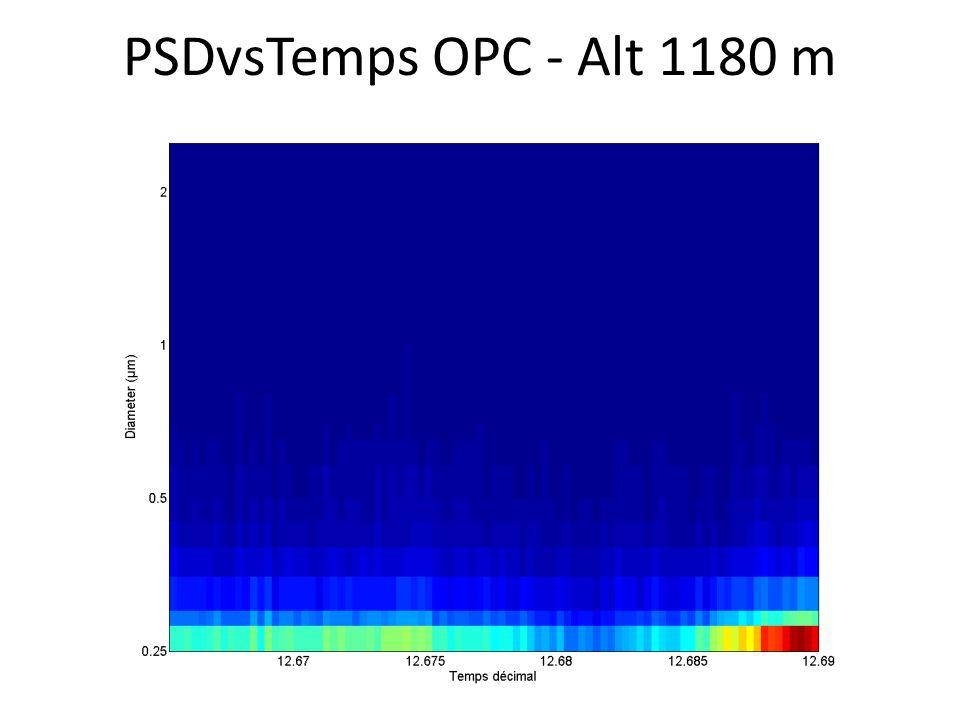 PSDvsTemps OPC - Alt 1180 m