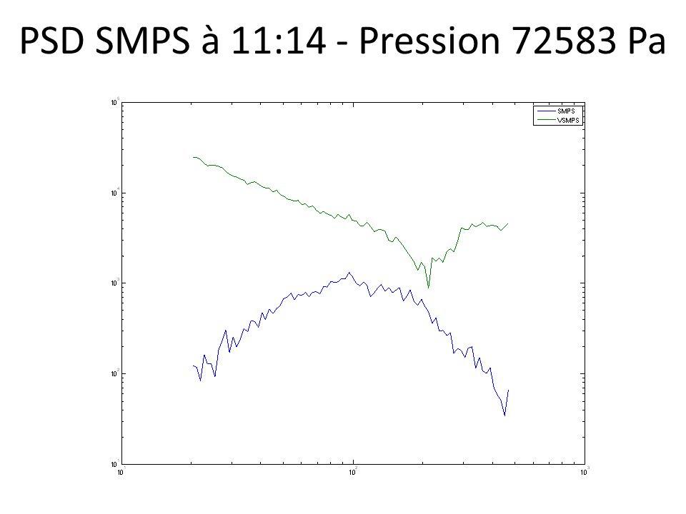 PSD SMPS à 11:14 - Pression 72583 Pa